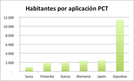 Número de habitantes por solicitud PCT (cuanto menos mejor).