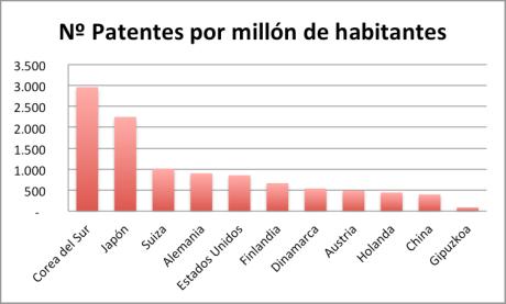 Número de patentes por millón de habitantes (cuanto más mejor)